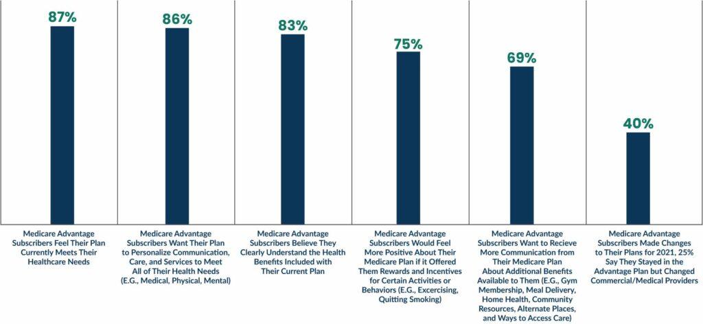 Key findings among Medicare Advantage subscribers