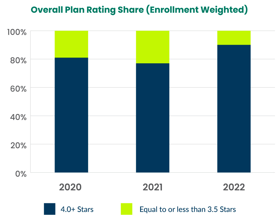 Overall Plan Rating Share (Enrollment Weighted)