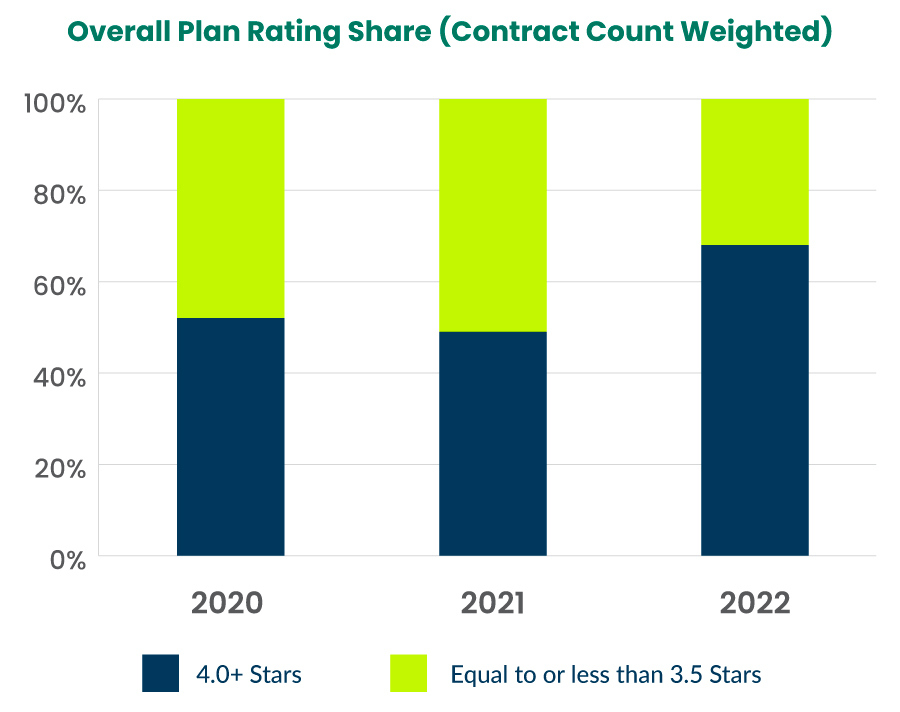 Overall Plan Rating Share (Contract Count Weighted)