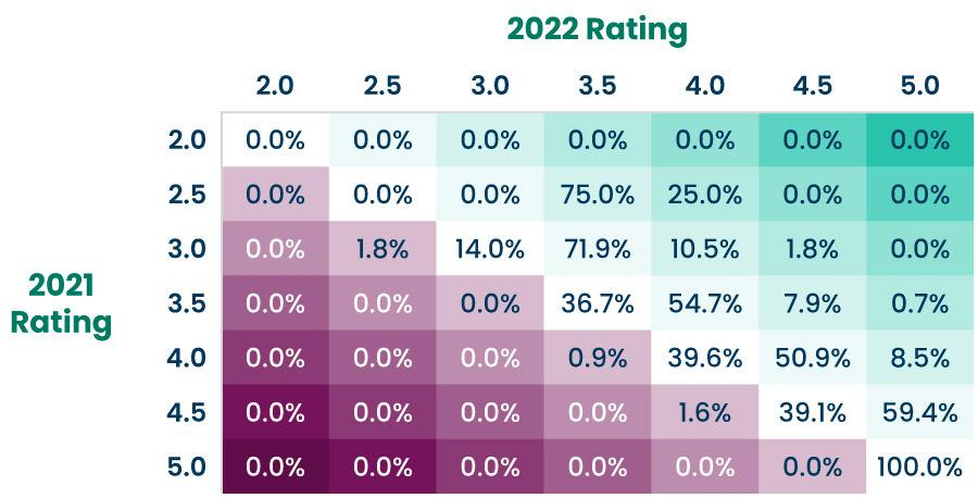 2021 vs. 2022 Star Ratings, Percent of Plans