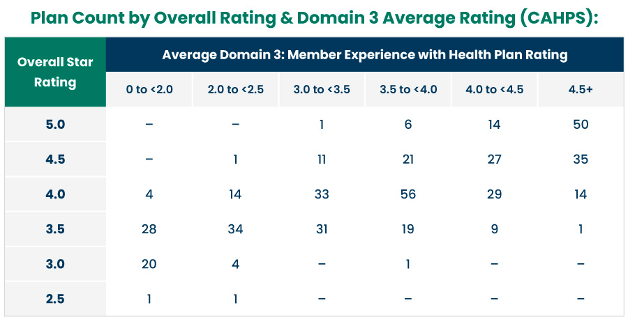 Plan Count by Overall Rating and Domain 3 Average Rating (CAHPS)