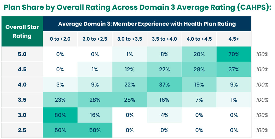 Plan Share by Overall Rating Across Domain 3 Average Rating (CAHPS)