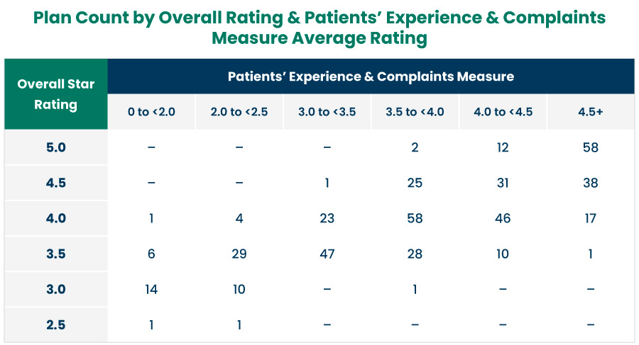 Plan Count by Overall Rating and Patients' Experience and Complaints Measure
