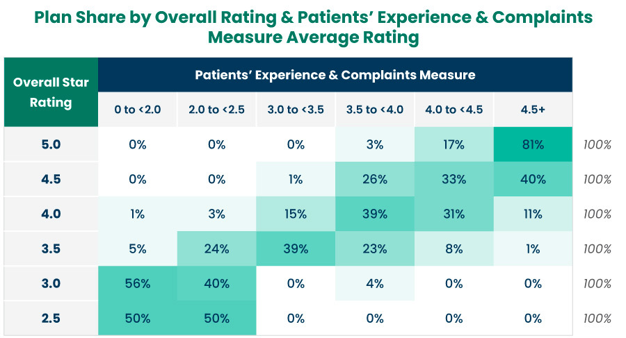 Plan Share by Overall Rating and Patients' Experience and Complaints Measure