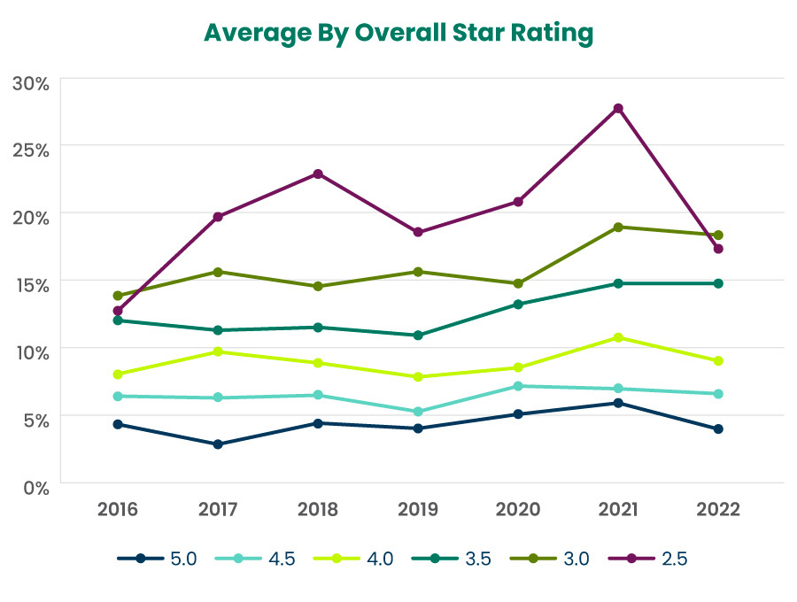 Average By Overall Star Rating