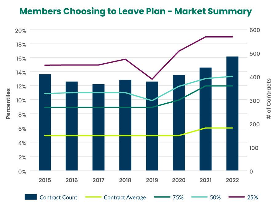 Members Choosing to Leave Plan Market Summary